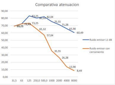 Comparativa atenuación