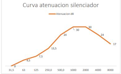 Curva atenuación silenciador
