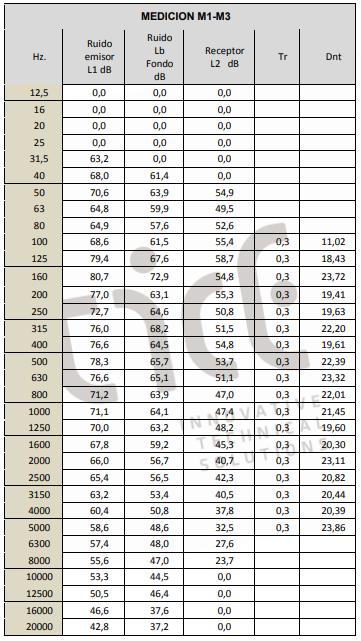 Cálculo del valor global de aislamiento.